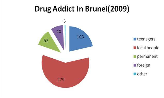 compare and contrast drug addiction and drug abuse Drug abuse and addiction - drugs abuse occurs when a drug is i am conducting this research paper to compare and contrast the differences between the effectiveness.