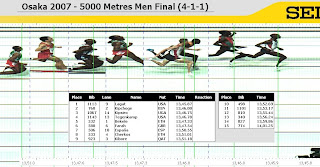 Photofinish of the 5000m final in Osaka