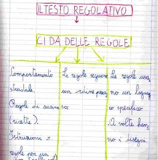 Il testo regolativo nella classe seconda primaria for Esame di italiano per carta di soggiorno esempi