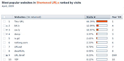 URLs shortening service Rankings