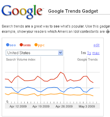Google Trends gadget
