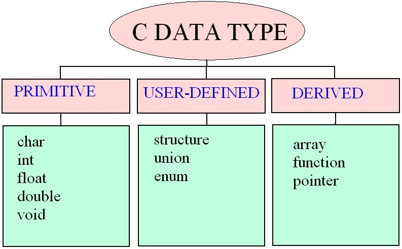 C Programming Interview Questions And Answers How Many