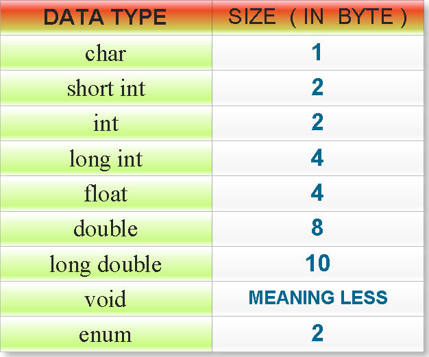 C programming Interview questions and answers: Size of data types in c
