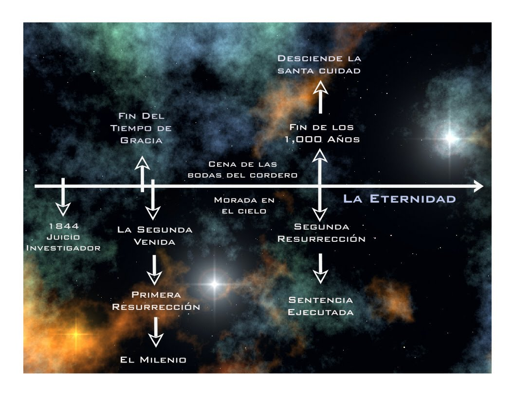 ... mil años acontece algo muy interesante en del gran juicio de Dios