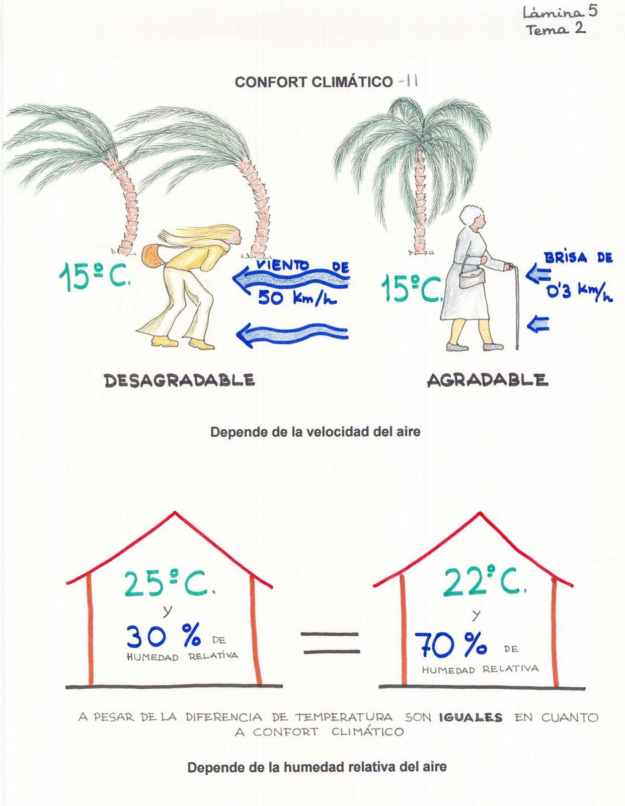 La arquitectura es el arte de organizar el espacio - Humedad relativa en casa ...