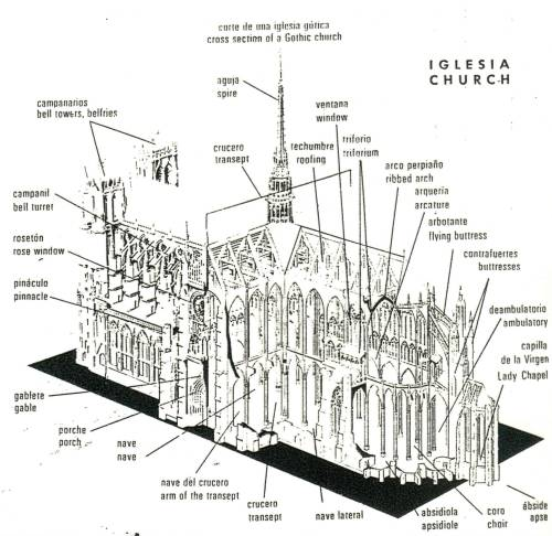 Gothic Architecture Prairie Style Parts Of A Church Diagram 73430 Pisa