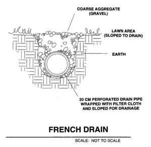 Gravel Lok Bonded Aggregate Blog French Drain System
