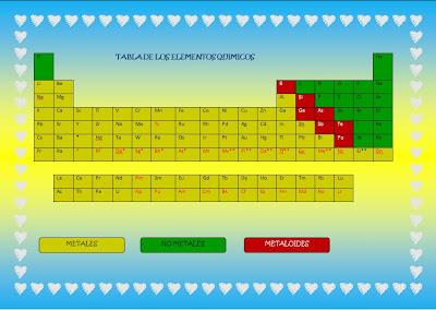 Elena chavira tabla periodica de los elementos quimicos tabla periodica de los elementos quimicos urtaz Gallery