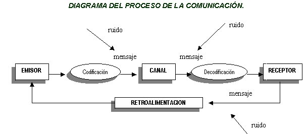Diagrama de la Comunicación