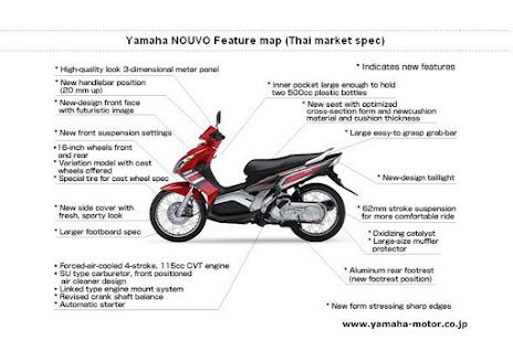 Fitur Yamaha Nouvo Z 2005-2007