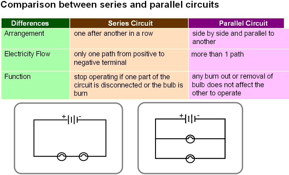 Series and parallel circuits advantages and disadvantages