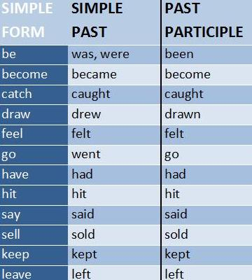 English is FUN!!!: What are Simple Past Verbs?
