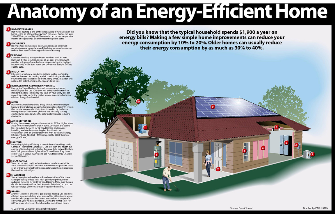 28+ [ efficient home ] | small energy efficient home designs most