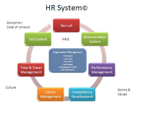 managerial hr