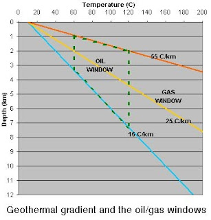 Geothermal gradients defining the oil and gas windows as a function of