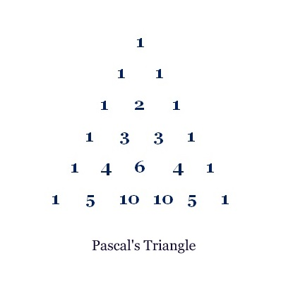 pascal triangle The wikipedia article on pascal's triangle has hundreds of properties of the  triangle and there are dozens of other web pages devoted to it.