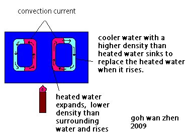convection currents definition. Black Bedroom Furniture Sets. Home Design Ideas