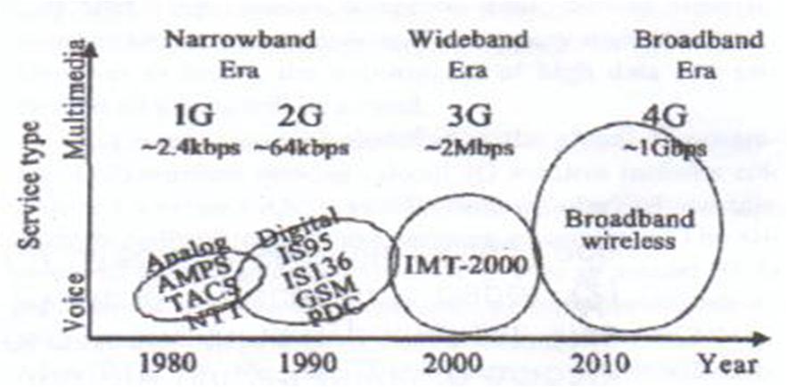 Life is beautiful...: Generations of Wireless Technologies