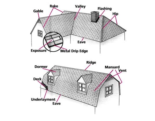Roofing Huntsville Amp Decatur Roofing Decatur Residential