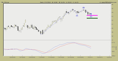 Johnson & Johnson Stock Chart