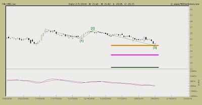 Hanesbrand Stock Chart
