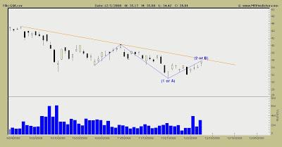 Glaxo Stock Chart