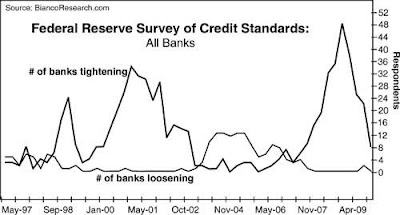Federal Reserve Survey Credit Standards