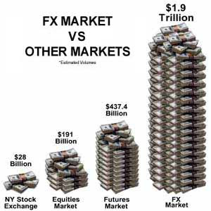 Forex Market Compared