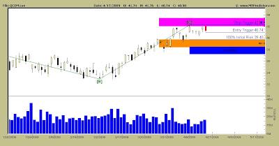 Qualcomm Stock Chart