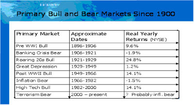 Primary Bull Bear Markets Since 1900