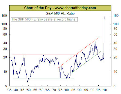 S&P500 PE Ratio Peak Record Highs Chart