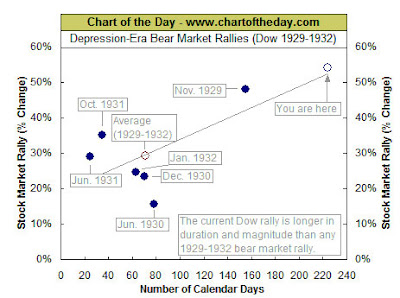 Bear Market Rally Chart