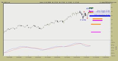 Companhia Vale do Rio Doce Stock Chart