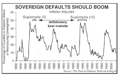 Sovereign Defaults Chart