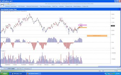 China Life Insurance Stock Chart