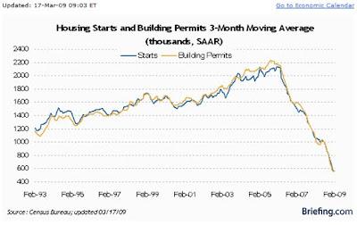 USA Housing Starts