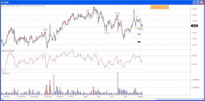 Stock Chart Corn Products International