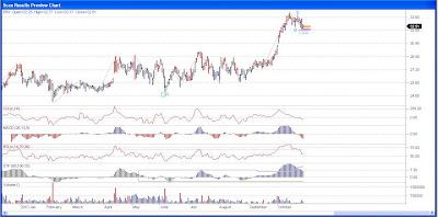 Par Pharmaceutical Stock Chart