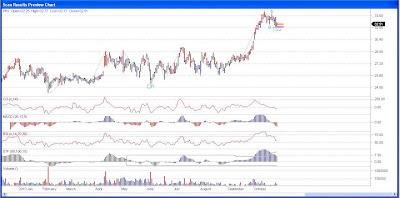 Par Pharmaceutical Stock Chart