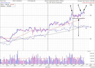Rovi Stock Chart