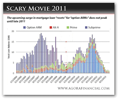 Mortgage Crisis
