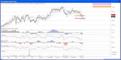 Discovery Communications Stock Chart