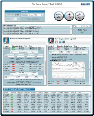 The Forex Signals Dashboard