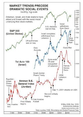 Market Trends Social Events