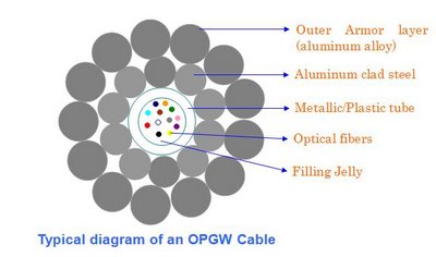 OPGW - OPTICAL GROUND WIRE | TRANSMISSION LINES DESIGN and ...