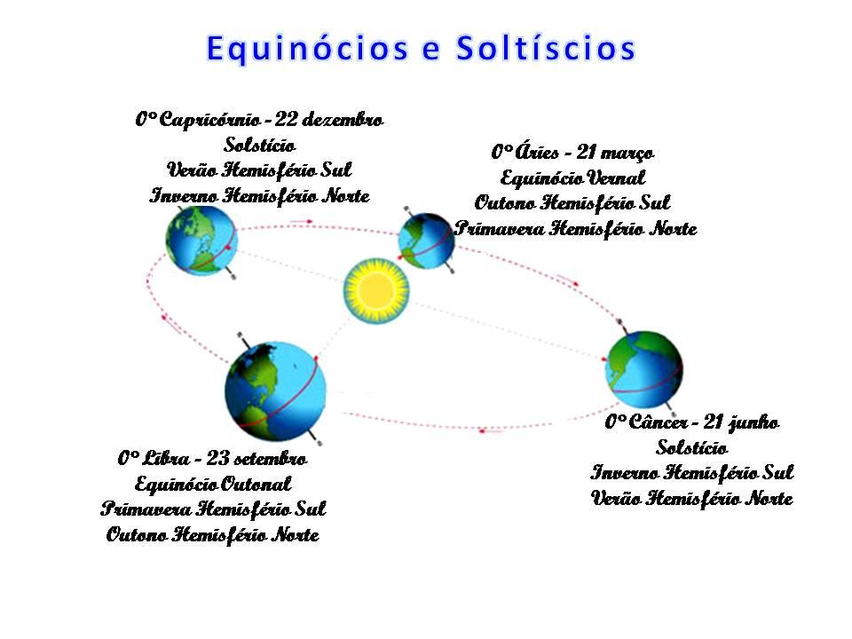 Astrologia na era de aquário: Equinócios e <b>Solstícios</b> 2014
