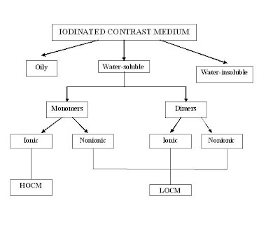 Medical Imaging The X Ray Contrast Medium: types of contrast