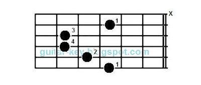 Cm chord