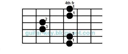 Gsus2 guitar chord