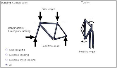 bicycle+frame+forces cozy beehive rational bicycle frame design giving consideration